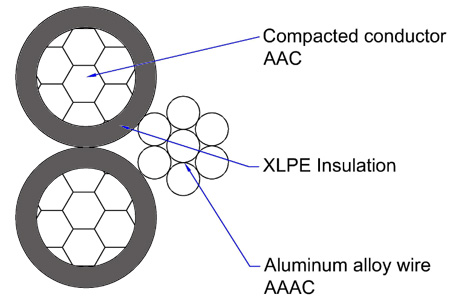 aluminum triplex simple overview