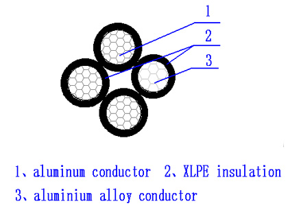 3×70+54.6mm2NFC 33209 standard structure