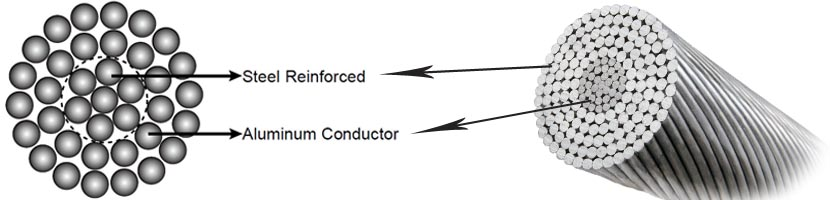 acsr squirrel conductor structure