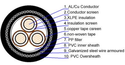 3 core mv armoured cable