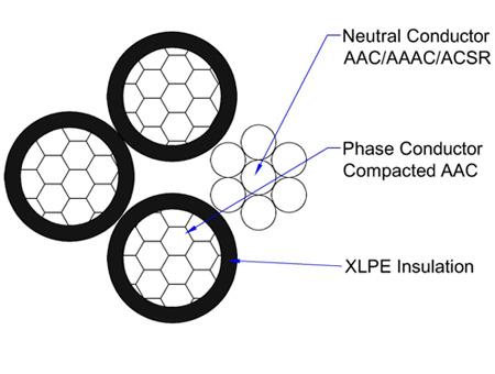 quadruplex service drop wire structure