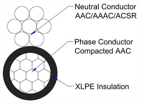duplex Service wire structure