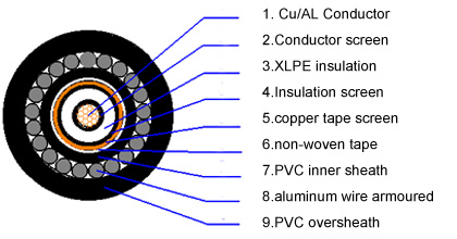 single core mv swa power cable